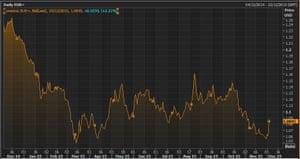 Euro VS US dollar this year