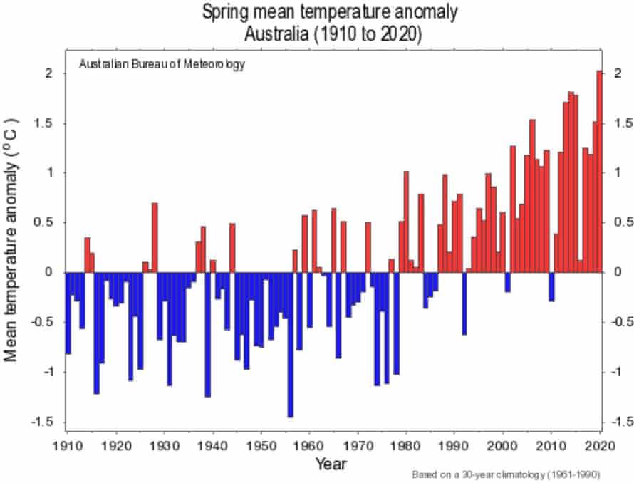 Australian spring mean temperature anomaly (1910-2020)