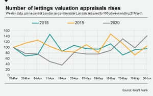 A chart comparing the number of lettings valuation appraisals for 2019, 2019, and 2020.