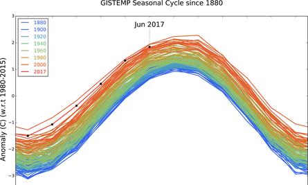 Monthly temperature anomalies
