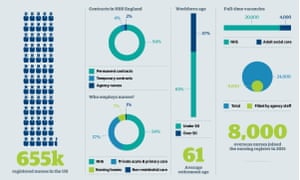 Inforgraphic showing nursing employment and vacancies by sector.