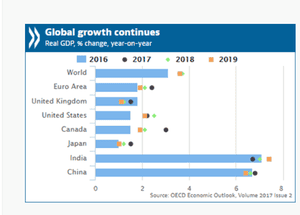 The OECD's growth forecasts