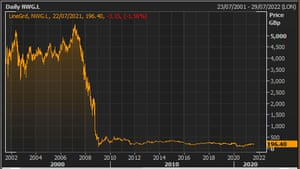 NatWest/RBS share price over the last 20 years