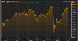 The FTSE 250 index