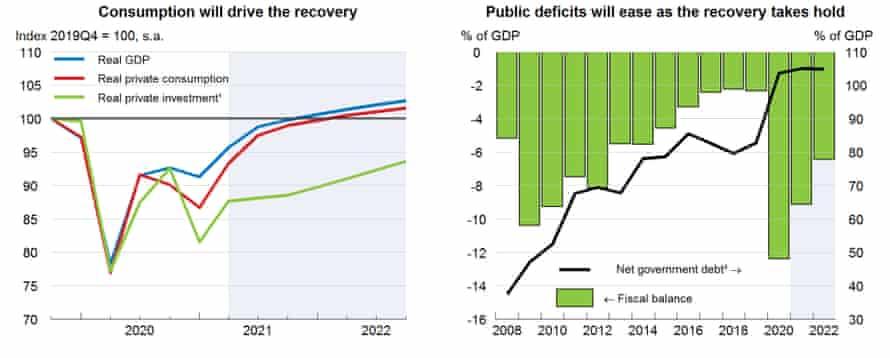 OECD forecasts for UK economy