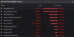 Mining stocks biggest fallers