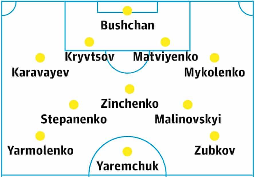 Ukraine's probable lineup