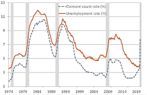 The claimant count has diverged from the unemployment rate dramatically.
