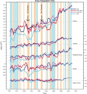 Ocean heat content increase globally (top frame) and in four ocean basins (bottom frames).