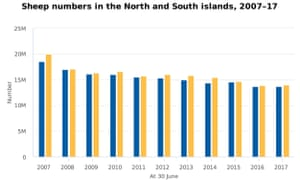 2007-2017 sheep numbers New Zealand