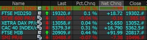 European indices are reversing losses in midmorning trading.