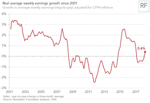 Real wage are rising again