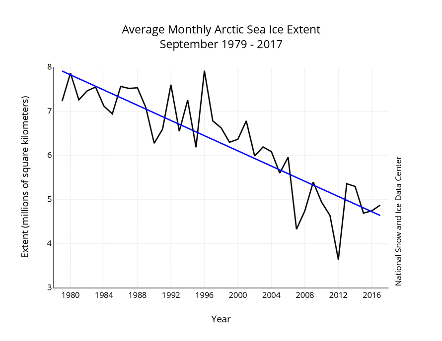 September Arctic sea ice extent.