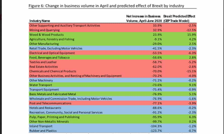 Covid and Brexit impact