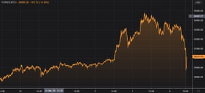Bitcoin prices are down nearly $4,000 from their record peak on Sunday.