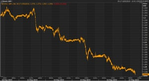 The pound has fallen steadily over the past week.