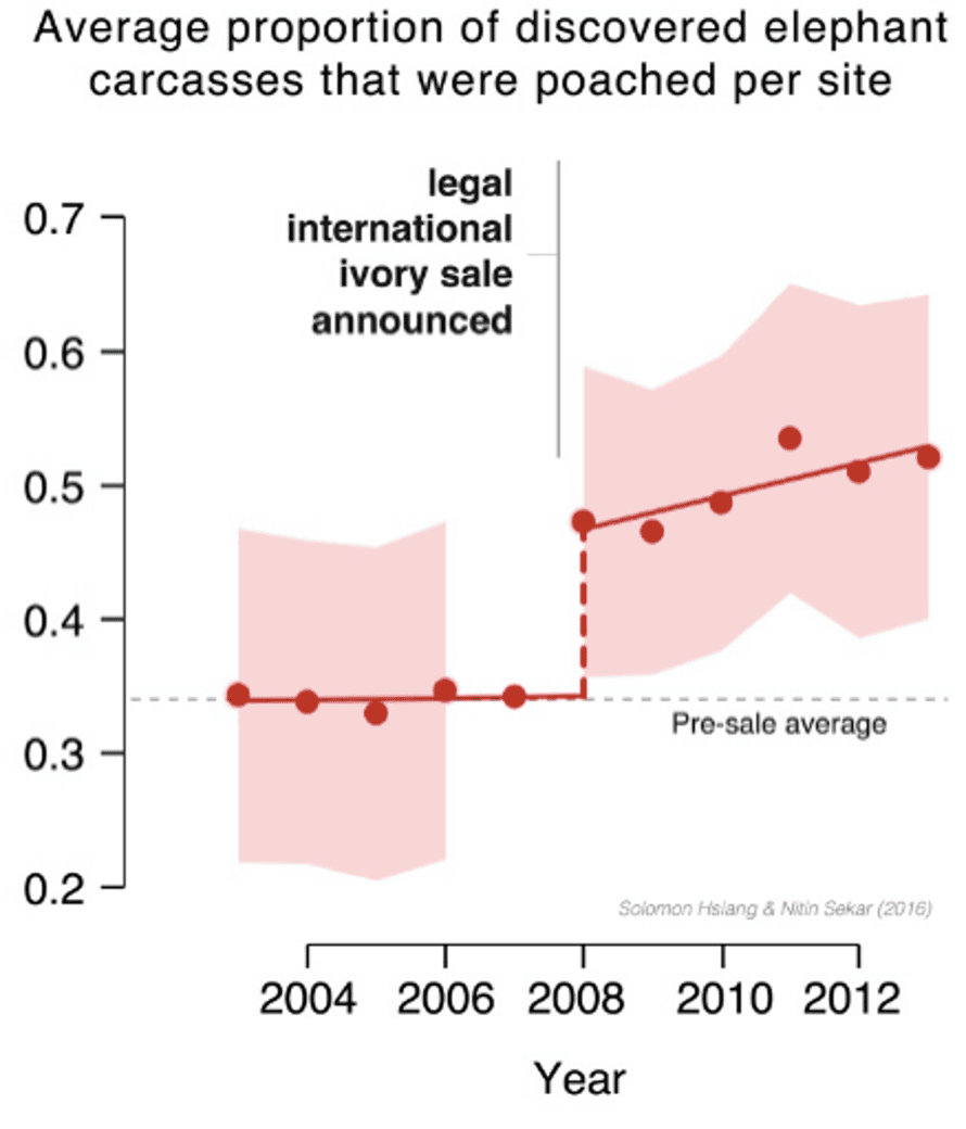 Jump in elephant poaching, graph