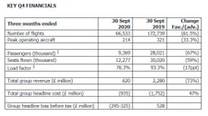 EasyJet's financial results