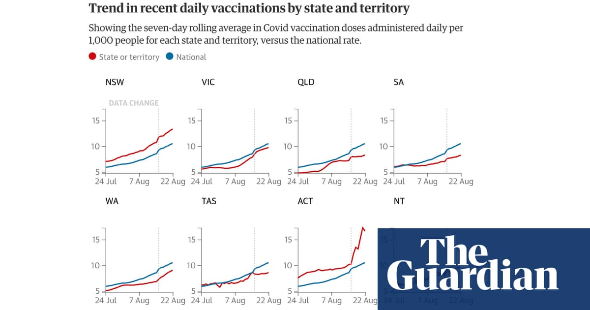 Covid Australia vaccine rollout tracker: total number of people and per cent vaccinated, daily vaccine doses and rate of progress