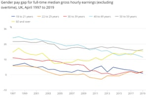 UK gender pay gap by age