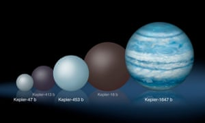 Comparison of the relative sizes of several Kepler circumbinary planets, from the smallest, Kepler-47 b, to the largest, the newly-discovered Kepler-1647 b.