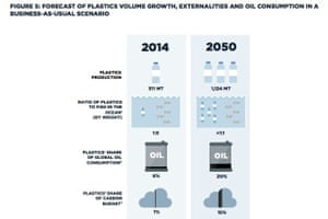 Plastics in the sea, today and in 2050