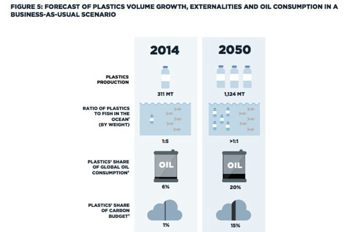 More plastic than fish in the sea by 2050, says Ellen