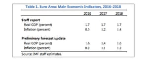 Old and new IMF forecasts for the eurozone.