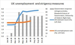 UK unemployment data