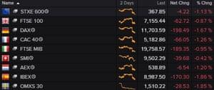 European stocks fell on Friday.