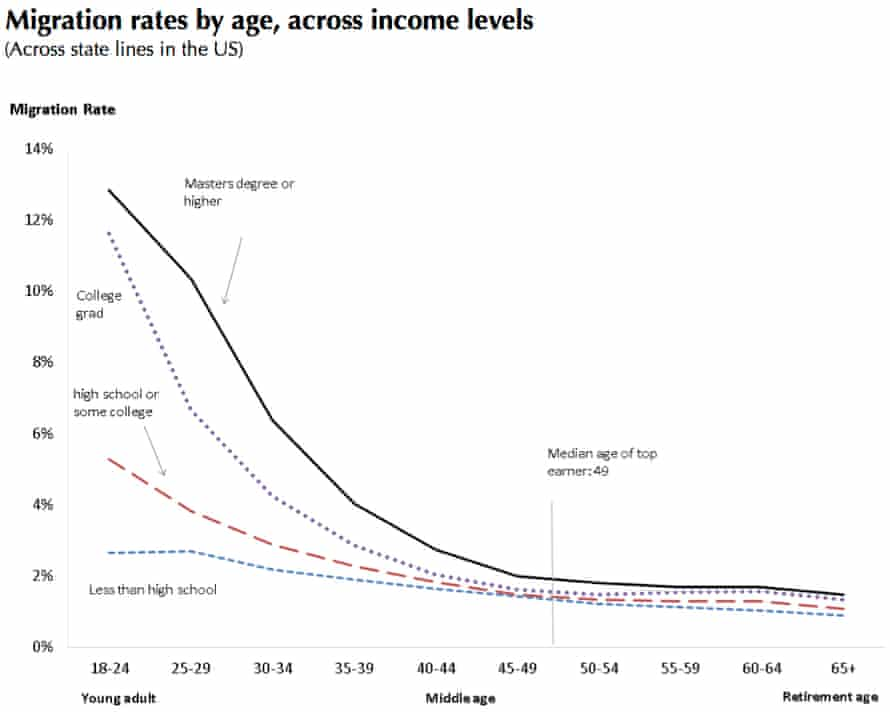 US interstate migration rates by age