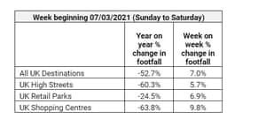 UK weekly shopping footfall figures