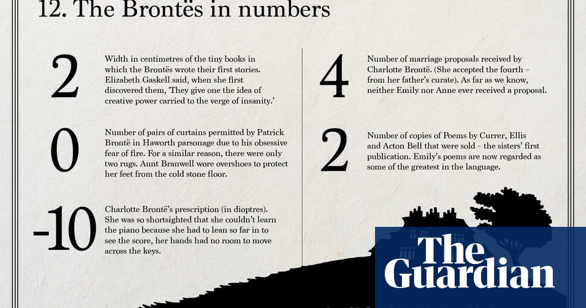 Emily Brontë's Wuthering Heights – in charts | Books | The Guardian