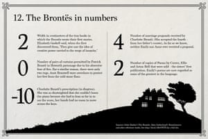 Emily Brontë: The Brontë's in numbers