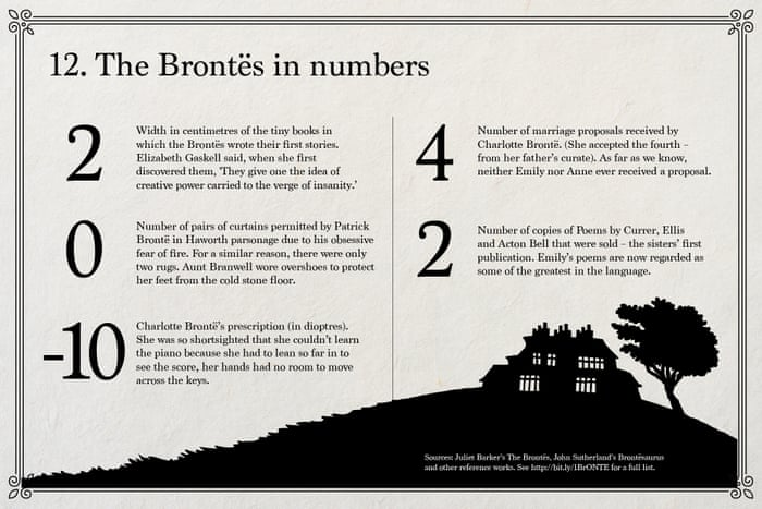 Emily Brontë's Wuthering Heights – in charts | Books | The