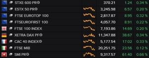 Europe's major stock markets have risen on Wednesday.