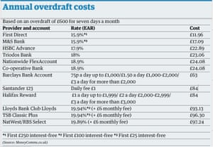 overdraft charges