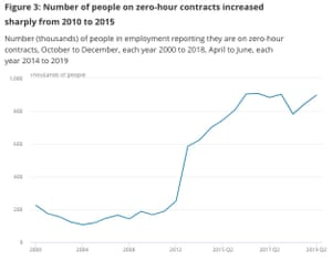 Number of UK workers on zero-hours contracts