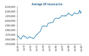 The Nationwide house price index bounced back in July after lockdown prompted a dip.