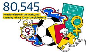 80,545 female referees in the world, and counting - that's 10% if the global total