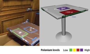 Evidence from nuclear experts of polonium levels on a table at the Mayfair security firm Erinys.