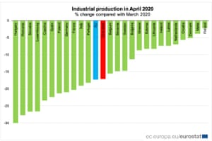 Industrial production by country - EU and eurozone