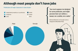 Jane Austen: Most people don't have jobs