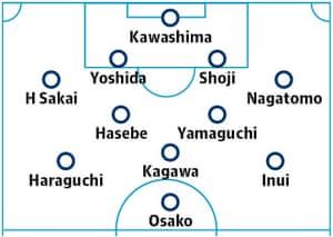 Japan probable starting XI