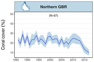 Graph showing trends in mean hard coral cover for the northern Great Barrier Reef up until March 2017