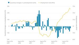 The UK labour market