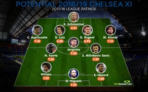 How Chelsea could line up this season.