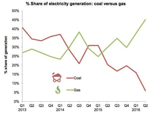 Coal and gas electricity generation in the UK, 2013-2016