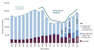 Net housing completions including conversions