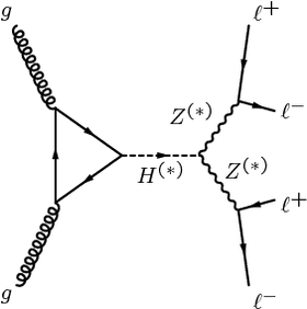 Feynman diagram for four-lepton production via a Higgs boson